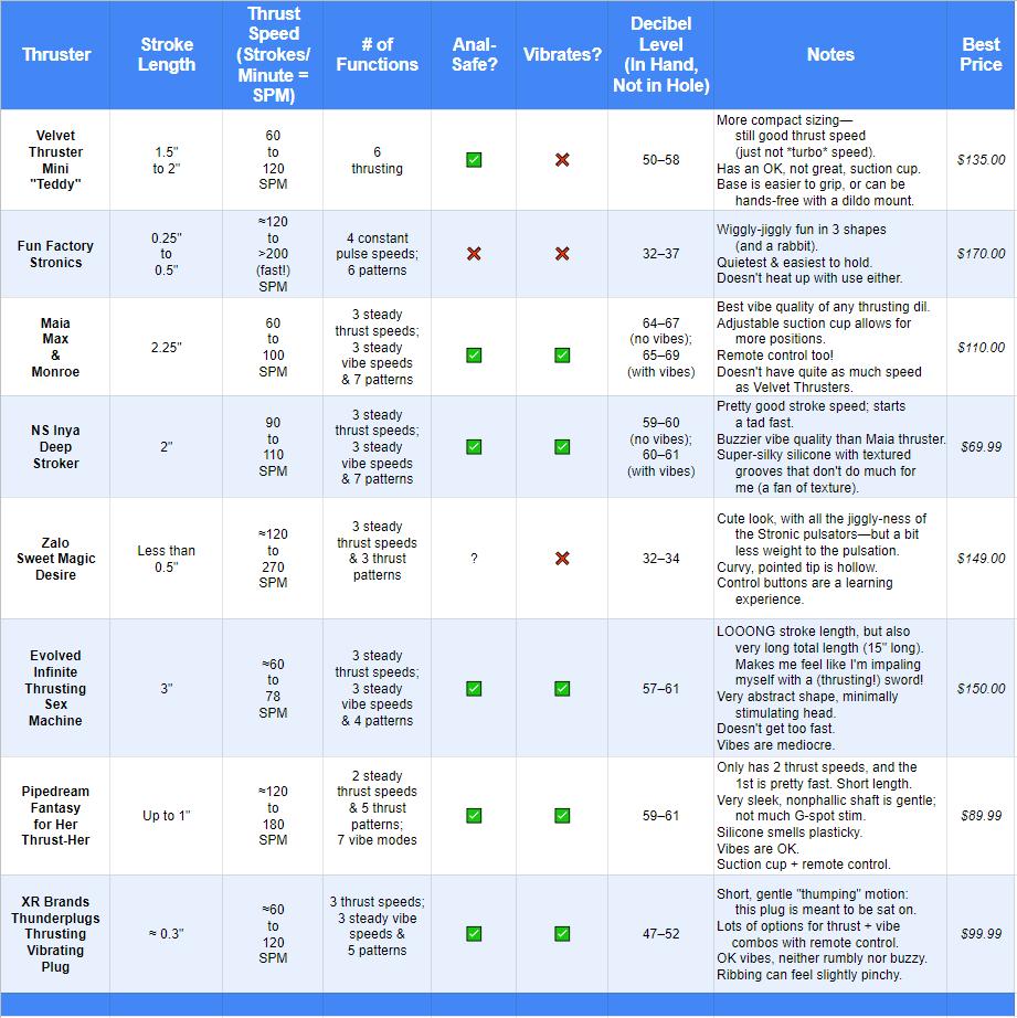 Thrusting dildo comparison chart March 2020 Velvet Thruster Mini vs Maia Max and more