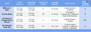 best panty vibrator comparison table