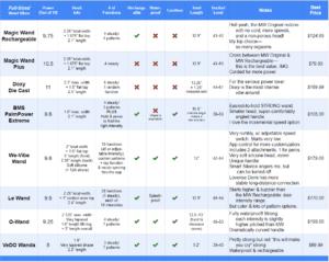 Best wand vibrators chart part 1 new 3.4.2020