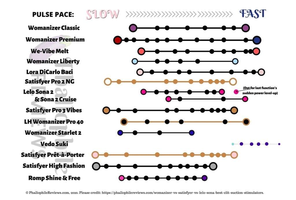 Womanizer Vs. Satisfyer vs. Sona vs. Baci clit suction stimulation ranking lineup ds