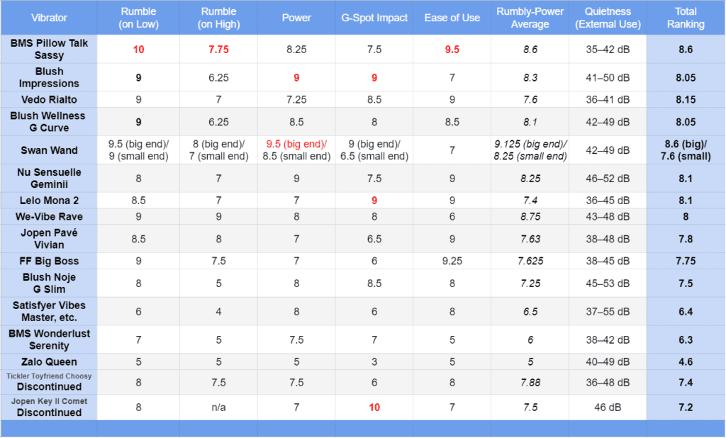 Best G-spot vibrators ranking table May 2021